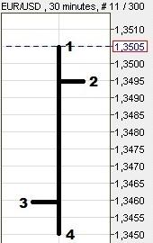 zasady forex wykres słupkowy pojedynczy