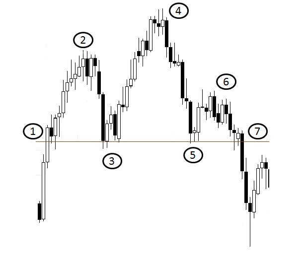 Gowa i ramiona forex магнит цена акций